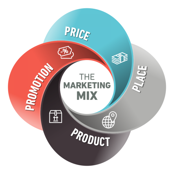 4p s marketing mix concept by american express Business strategy/marketing plans and strategies that express the 'limits' within strategic positioning of their marketing mix the 4p's.